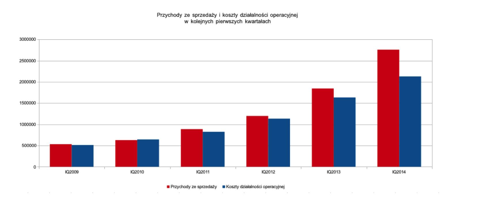 EBITDA i amortyzacja IAI S.A. w kolejnych pierwszych kwartałach poszczególnych lat