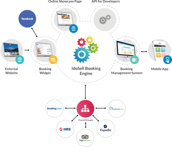 IdoSell Booking Engine