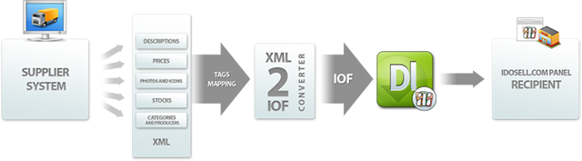 IAI Downloader and support for XML