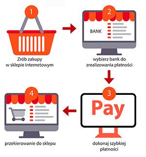 693dfbe3a1485d Jak działają Płatności IAI Pay? Schemat działania IAI Pay. Klient składa  zamówienie w sklepie internetowym.