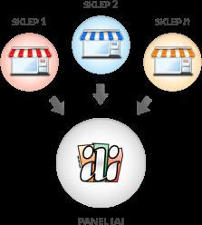 9e715cc6 Multistore - wiele sklepów internetowych w jednym panelu - multishop ...