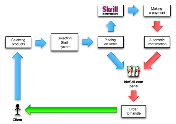 Skrill payment system operation schematics.