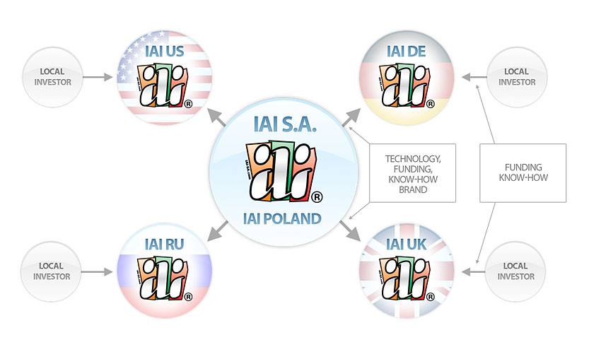 IAI Genes replication model - IAI expansion into foreign markets schematics