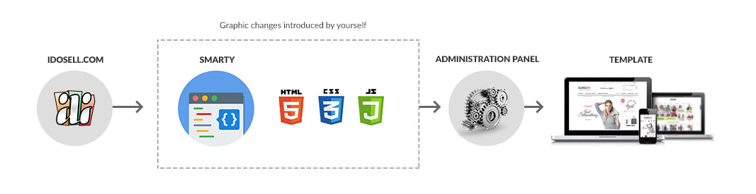 Customizing Template S Html Code
