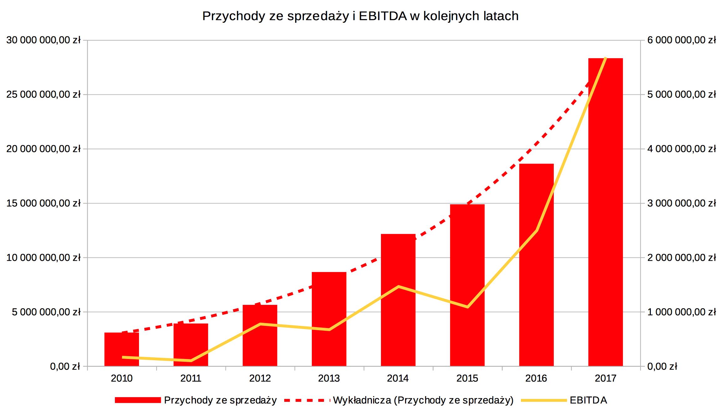 EBITDA i przychody ze sprzedaży w kolejnych latach - EBITDA i przychody ze sprzedaży w kolejnych latach