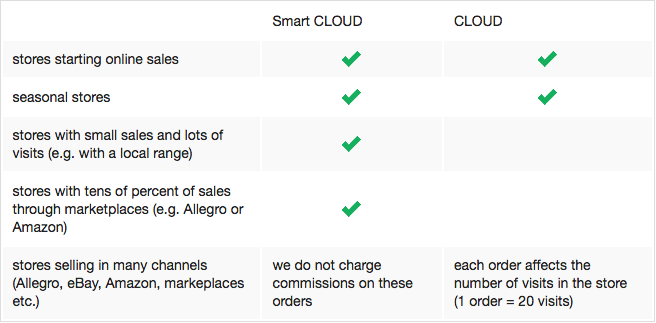 Who are the Smart CLOUD and CLOUD subscription plans for?