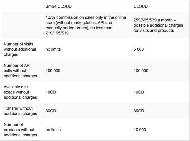 How much do Smart CLOUD and CLOUD subscription plans cost?